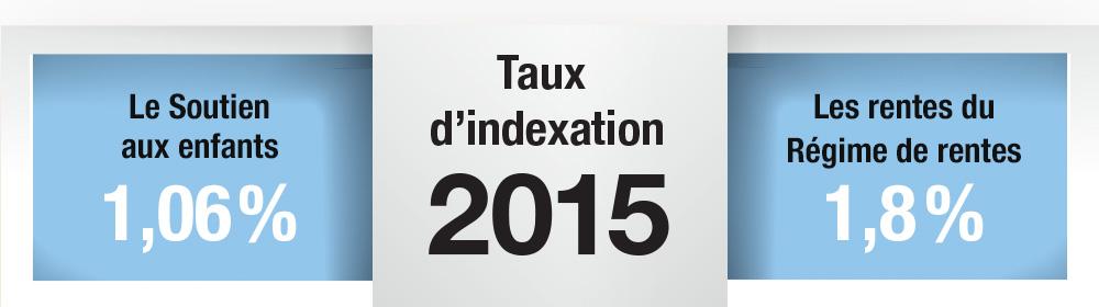 ... 06%. Taux d'indexation 2015. Les rentes du Régime de rentes 1,8 %